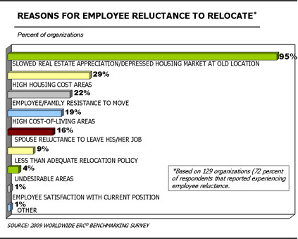 2009 Worldwide ERC® Benchmarking Survey. MOBILITY Magazine, July 2009. Courtesy of Worldwideerc.org